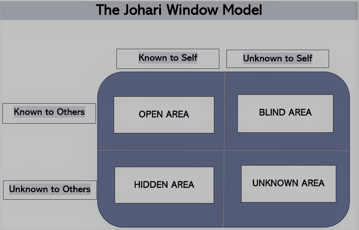 This image shows the diagram of Johari Window model used in career planning.