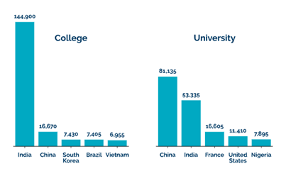 This image shows that the highest number of Indian students came to Colleges while highest number of Chinese students came for Universities.